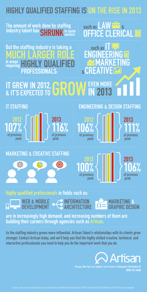 Highly Qualified Staffing is on the Rise in 2013