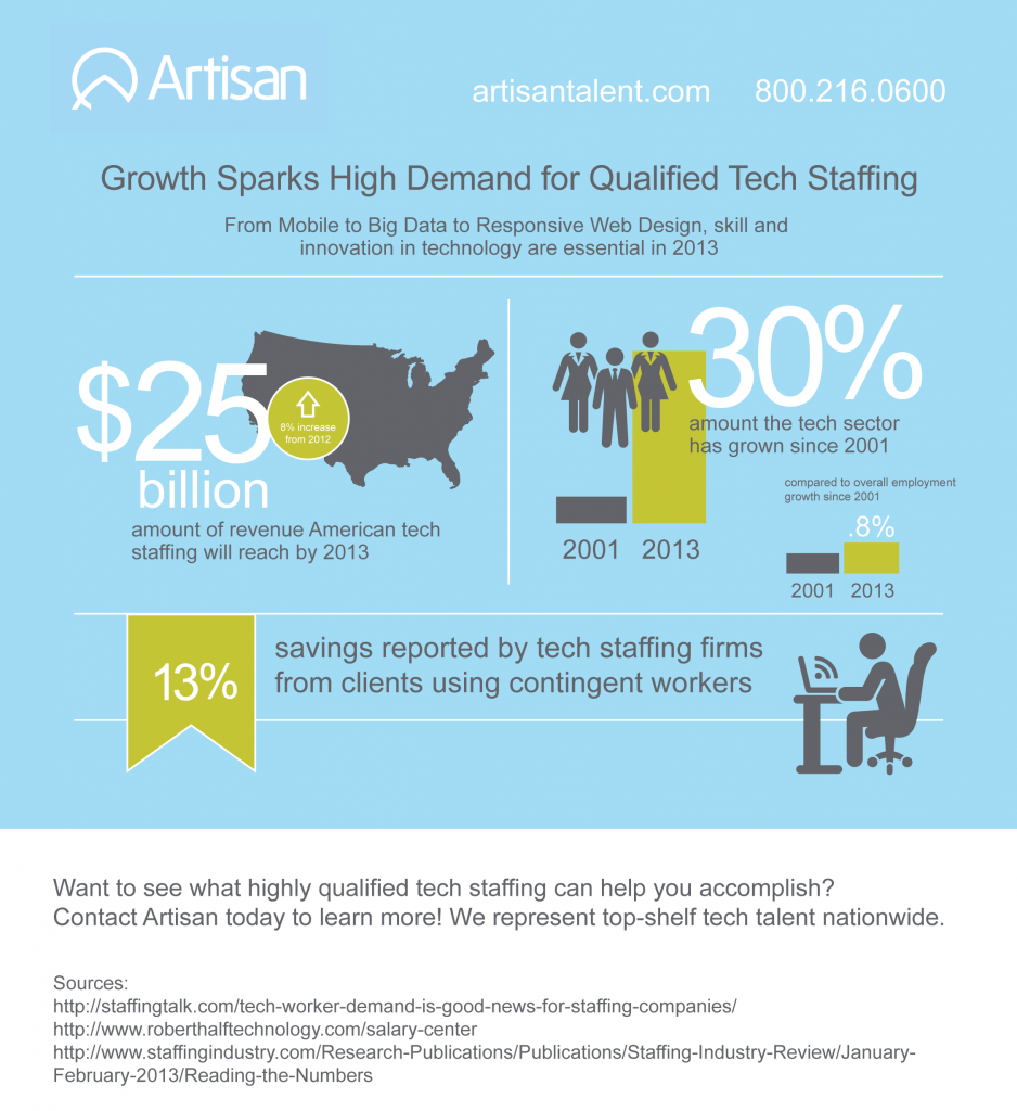 Growth Sparks High Demand for Qualified Tech Staffing