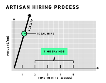 Save time and get your project started faster with the Artisan hiring process