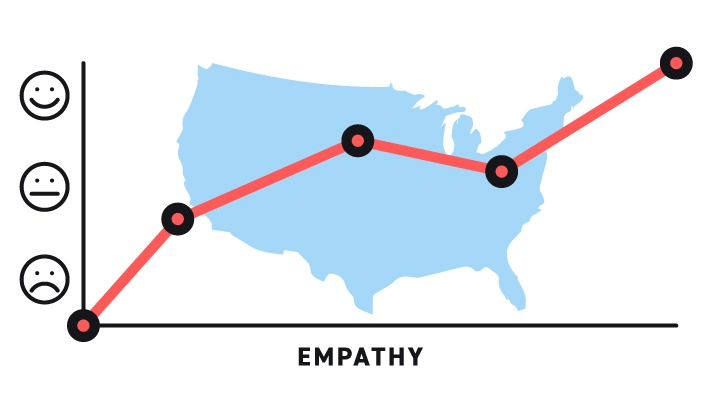 The Rise of Workplace Empathy