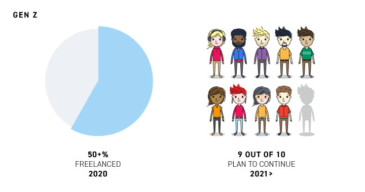 Gen Z marks the biggest indicator why freelance may be the future of work