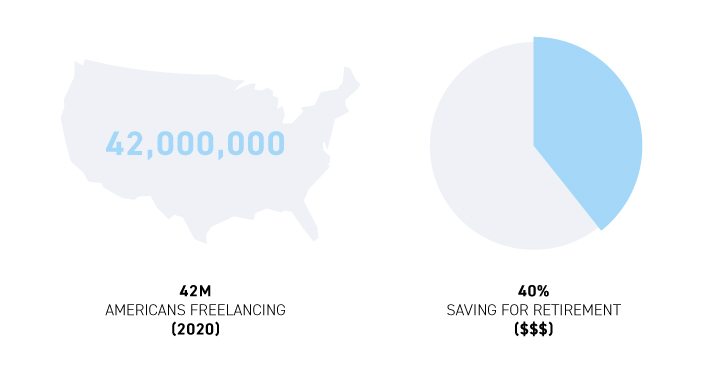 42 million Americans currently freelance - but only 40% of them are saving for retirement