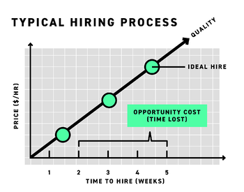 The typical hiring process is long and arduous