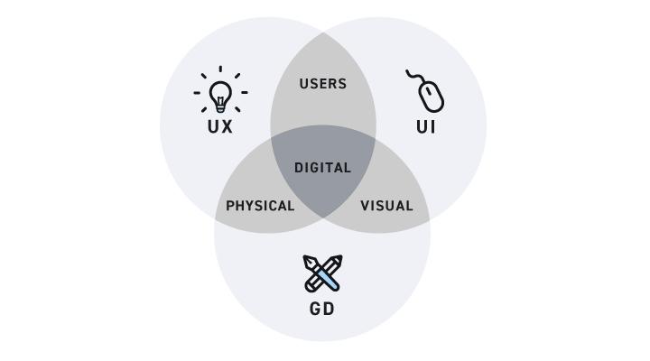 UX designer vs UI designer vs graphic designer