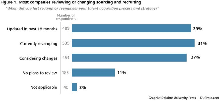 Sourcing vs Recruiting Jobs