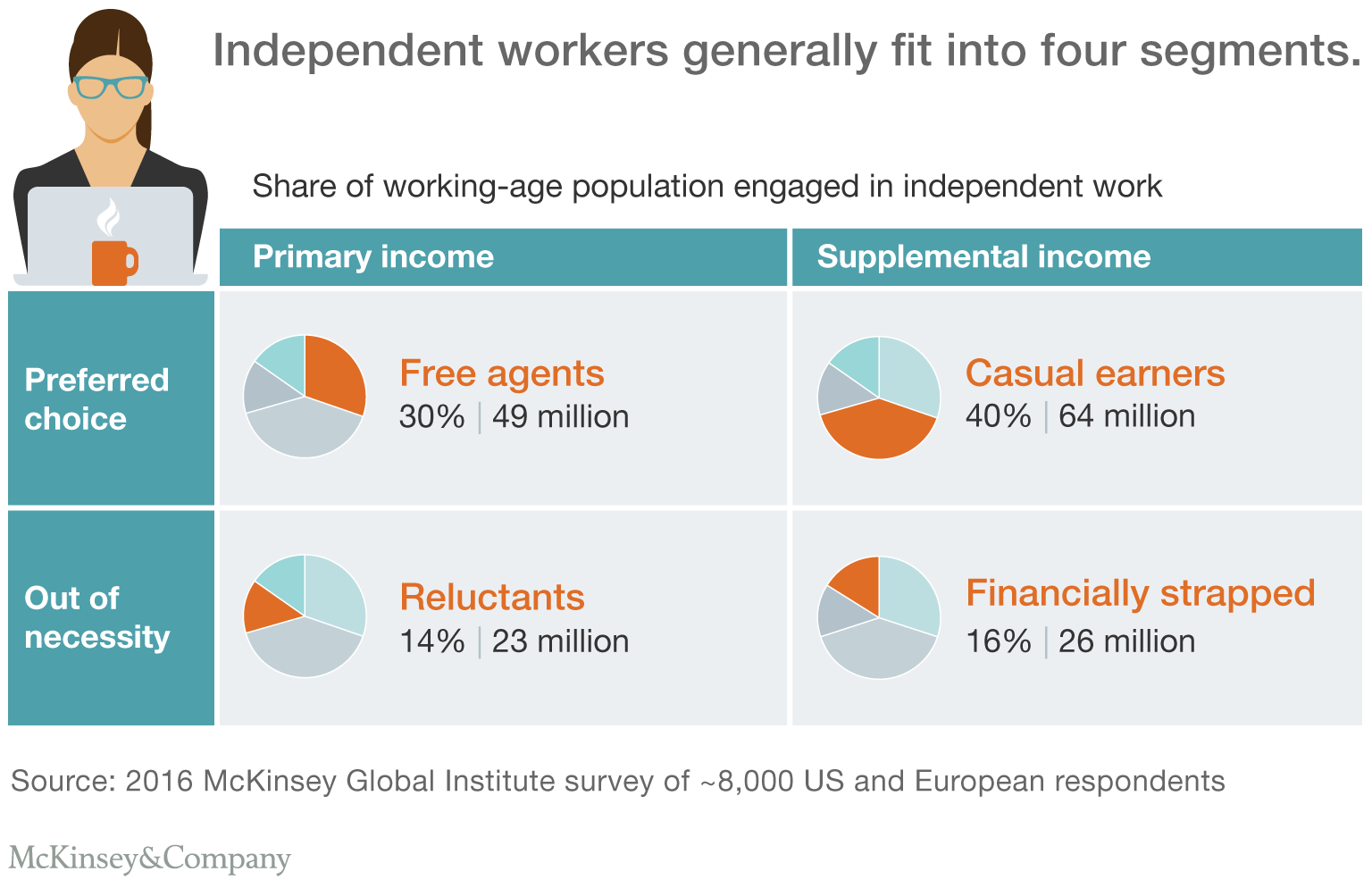 types-of-independent-workers