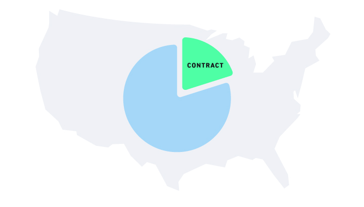 Prevalence of Contract work