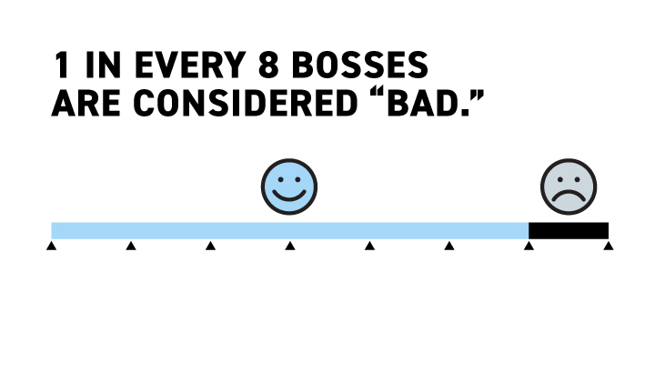 Are Bosses Really That Bad?